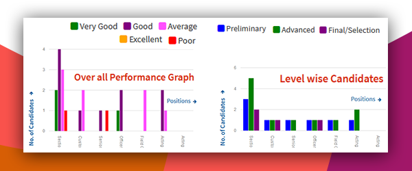 Online Assessment Software performance graph