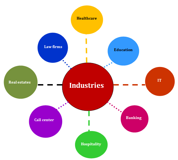 Skill gap analysis for Industries - Healthcare, Education. Hospitality, Law firms